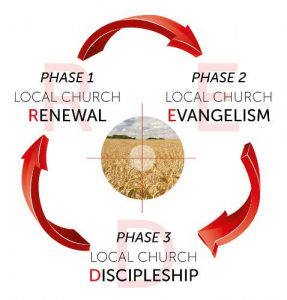Focus on Red Discipleship Program showing different phases